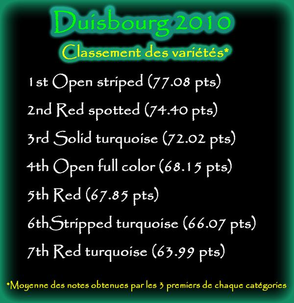 Classement des variétés duisbourg 2010
